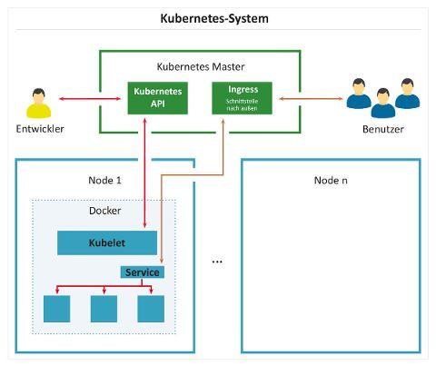 Kubernetes-System